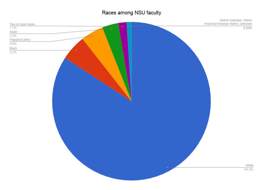 Faculty lacking in diversity